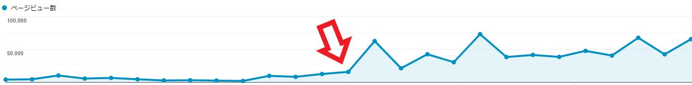ブログ 毎日更新 アクセス増加